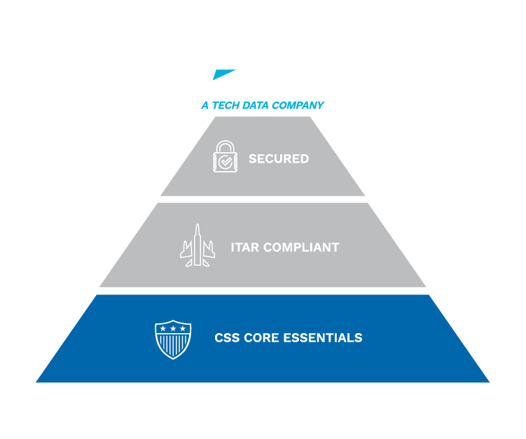 Highlighted section of pyramid for CSS essentials