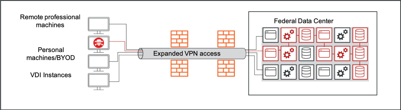 Illumio: VPN Can Hurt While Helping. Remote servers accessing Federal Data Centers