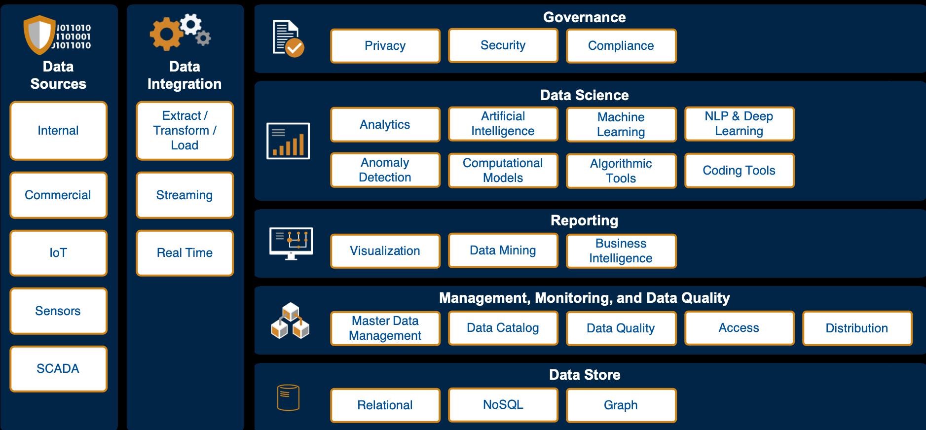 Chart of DLT's Big Data Framework