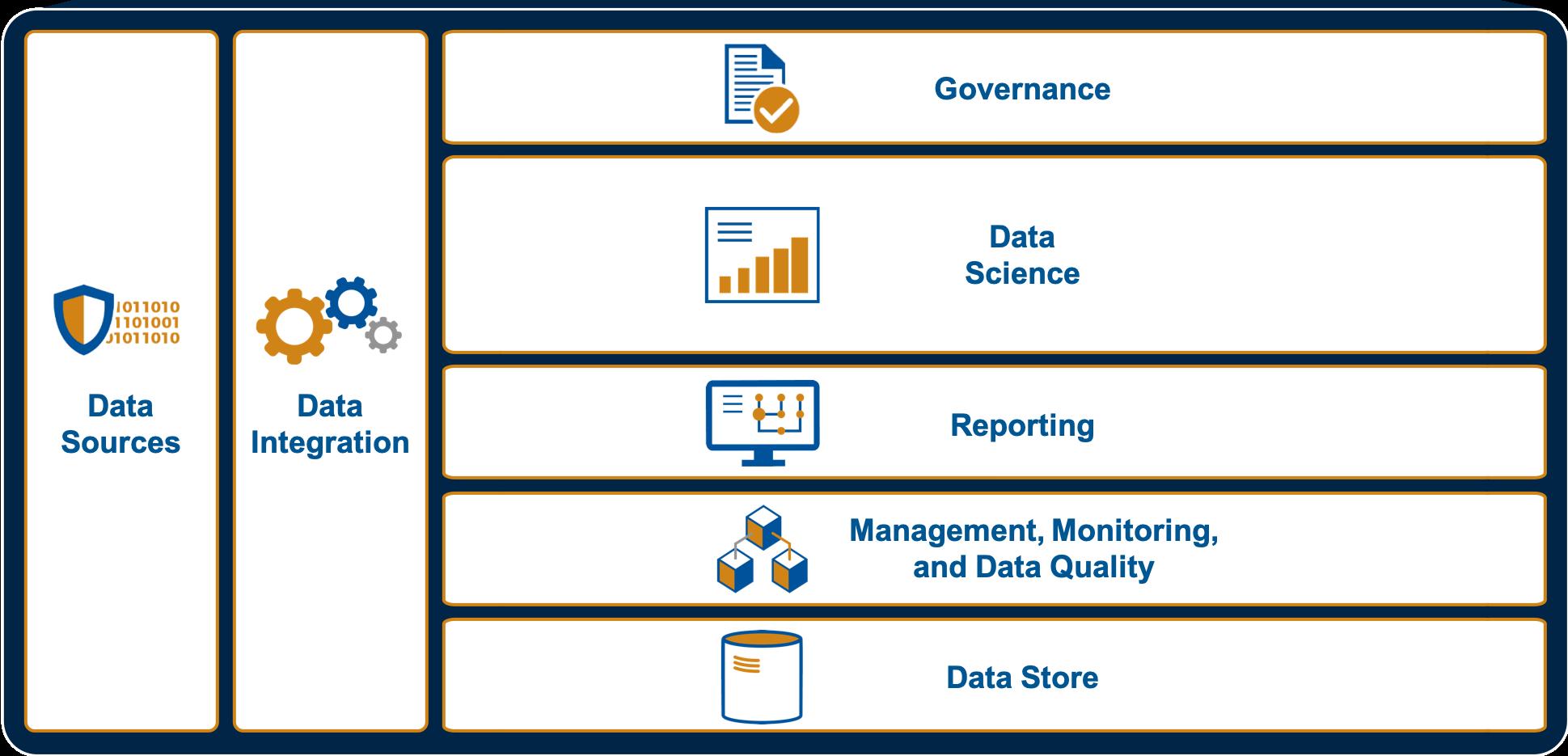 Small chart of DLT's Big Data & Analytics framework