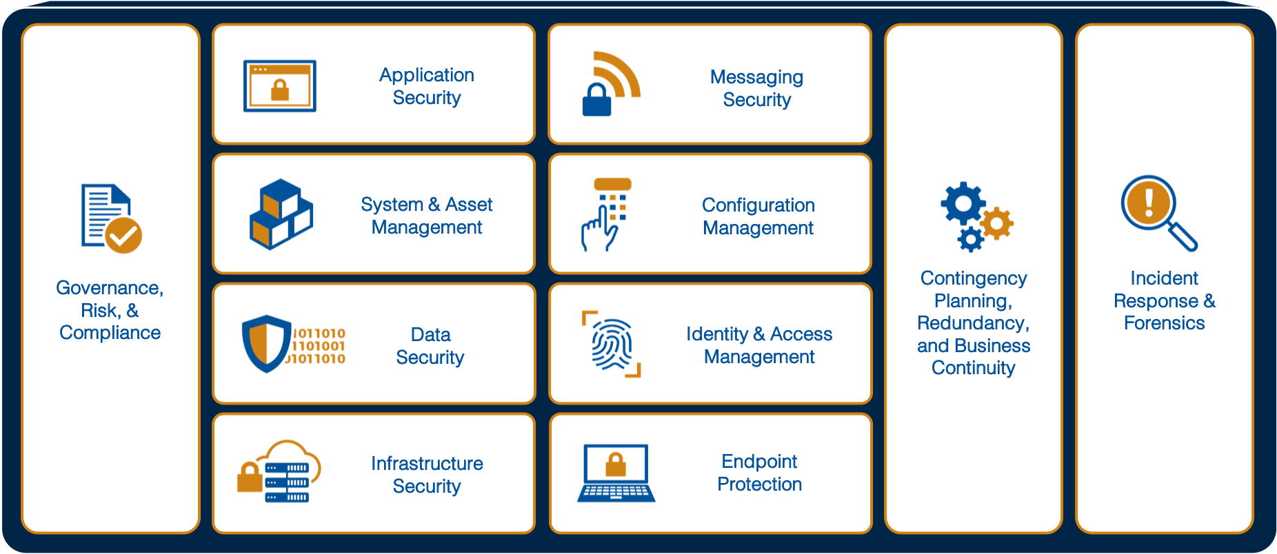 Small chart of DLT's Cybersecurity Framework