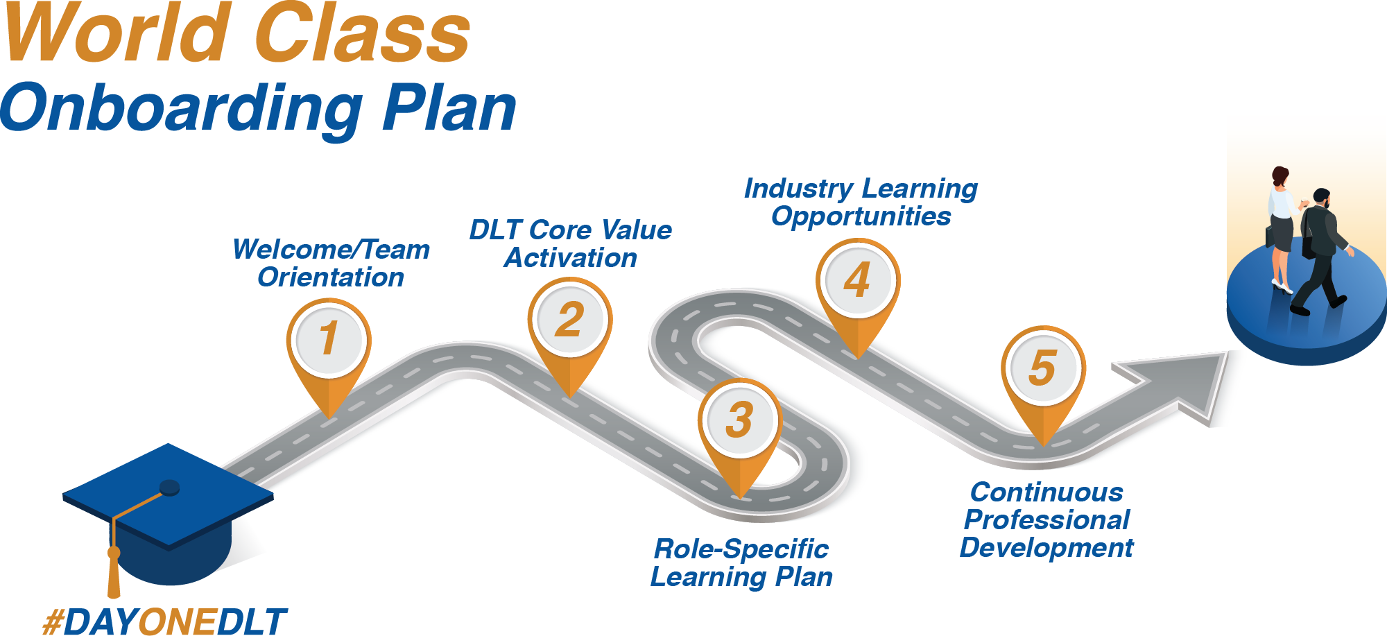 Roadmap of various steps employees take from Day One