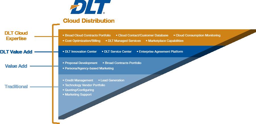 Cloud Distribution graphic