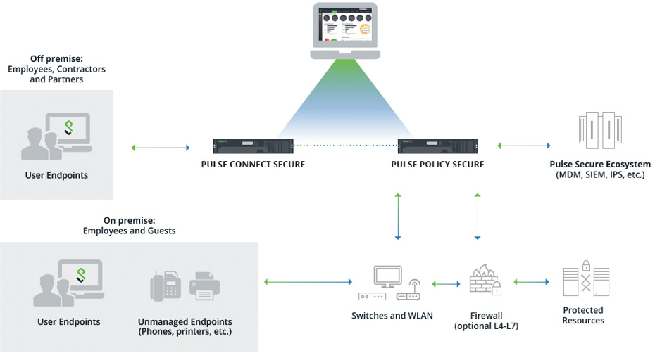 Diagram showing Pulse Secure's solution for NIST 800-53 Requirements