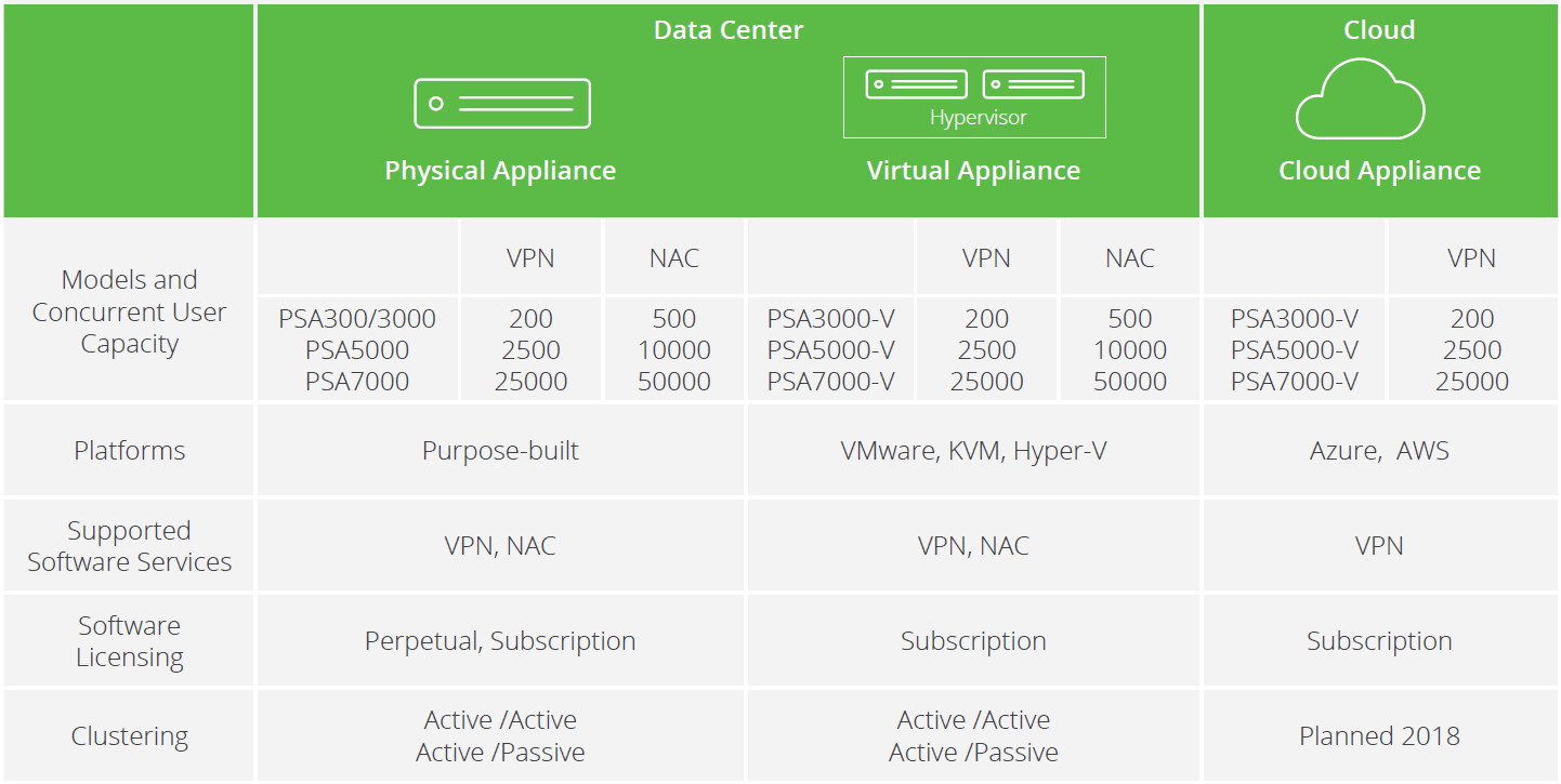 Chart displaying Pulse Secure's Appliance series