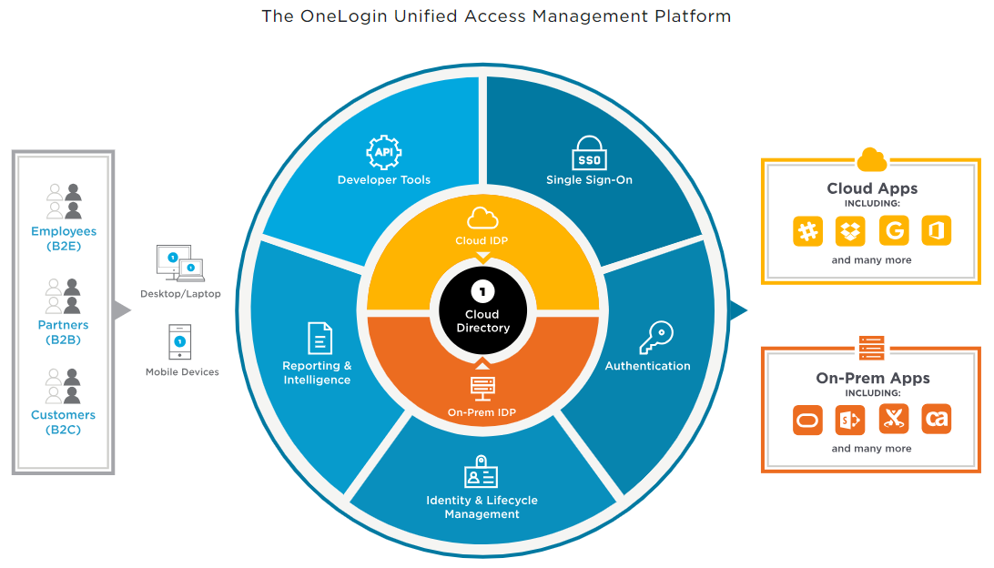 Graphic of OneLogin's Unified Access Management Platform