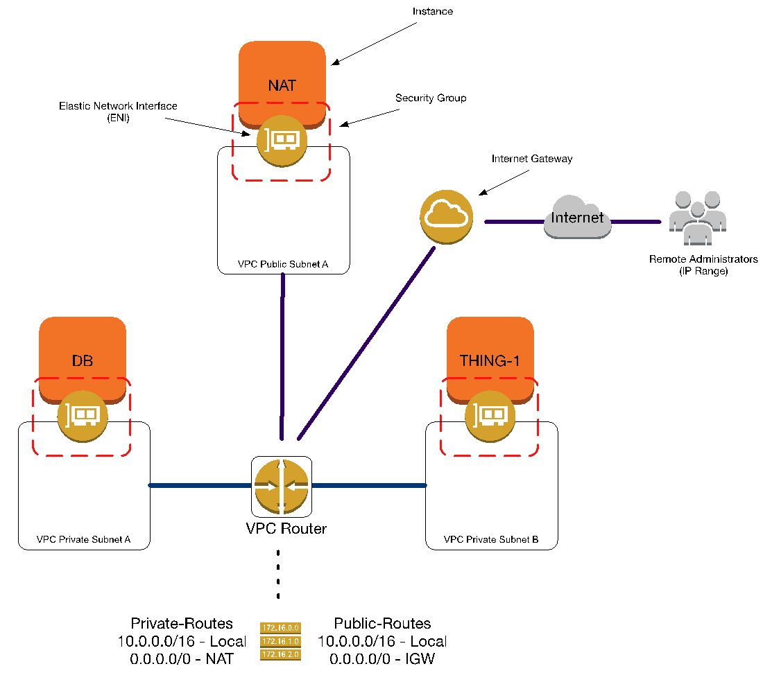 Aws Router: Visualizing VPC Networking
