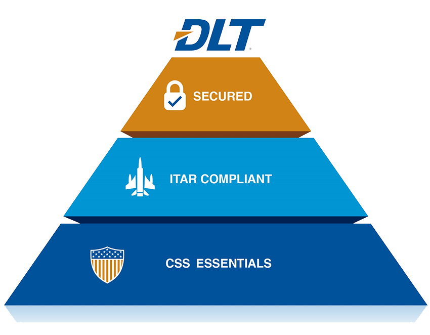 Pyramid graphic of DLT's Confirmed Stateside Support