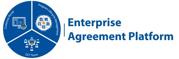 Pie chart of 3 equal sections of the Enterprise Agreement Platform: DLT Team, Customer Portal, and Program Lifecycle Mangament