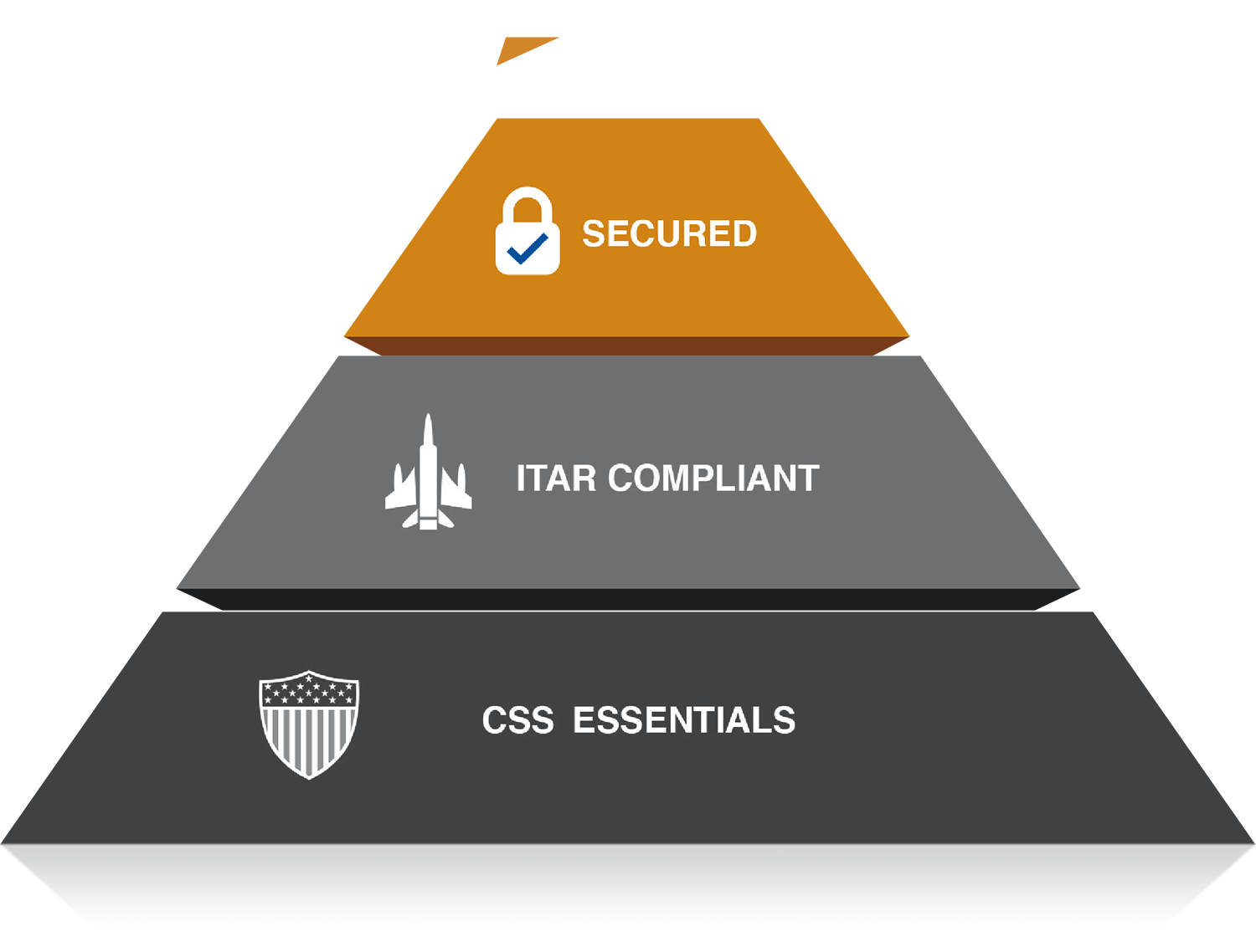 First level of CSS Pyramid highlighted: Security
