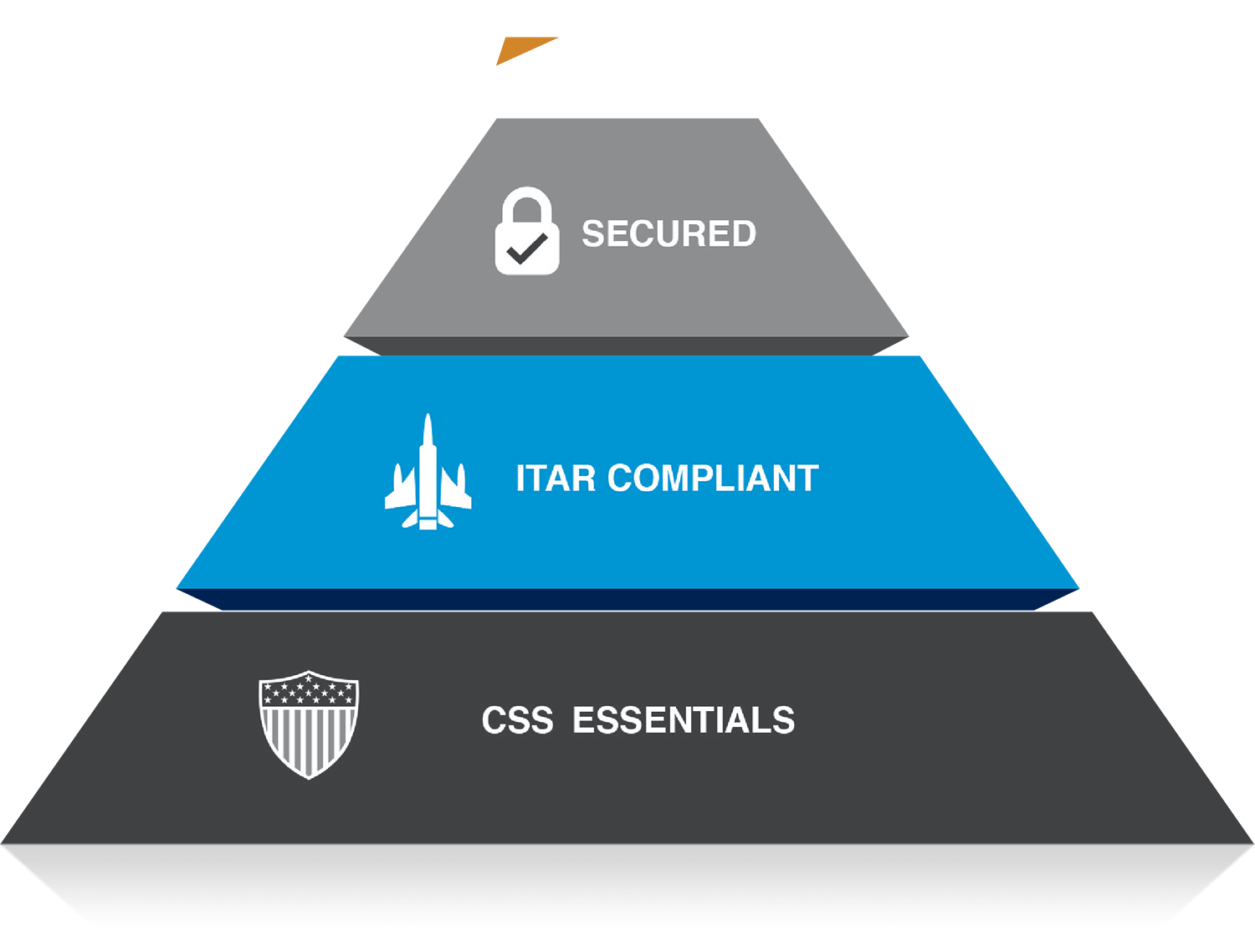 Second level of CSS Pyramid highlighted: ITAR Compliance