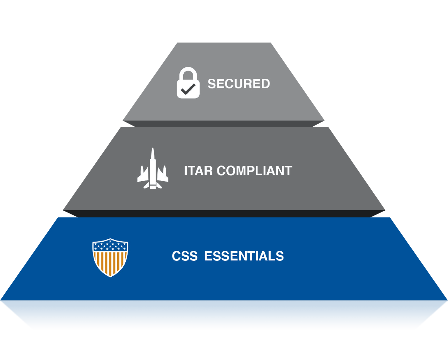 Third level of CSS Pyramid highlighted: CSS Essentials