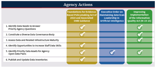 The Federal Data Strategy Action Plan: A Path to AI ...