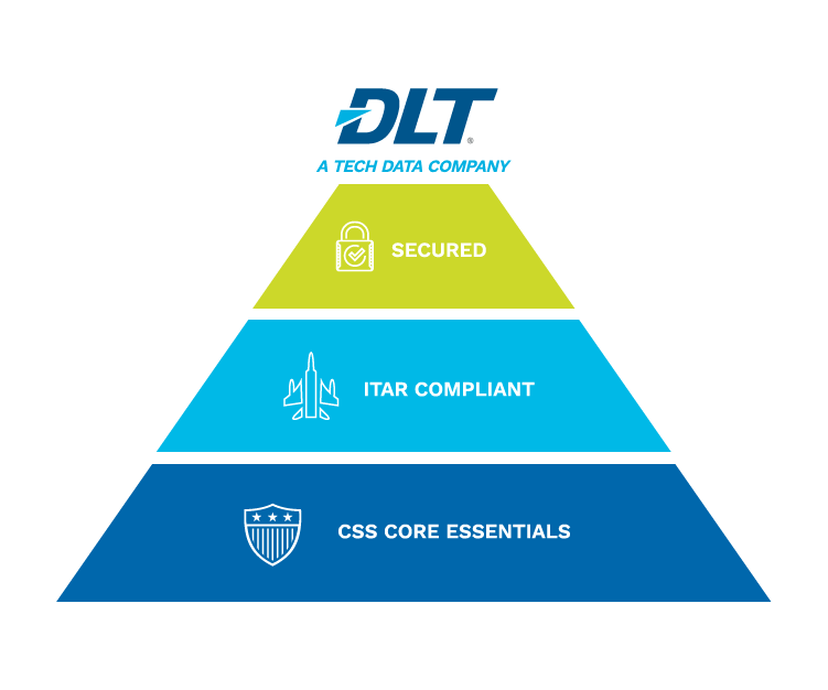 Pyramid of DLT CSS support