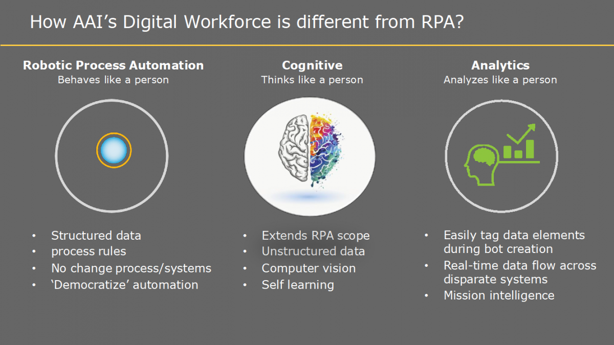 Chart showing how AAI's Digital Workforce is Different from RPA