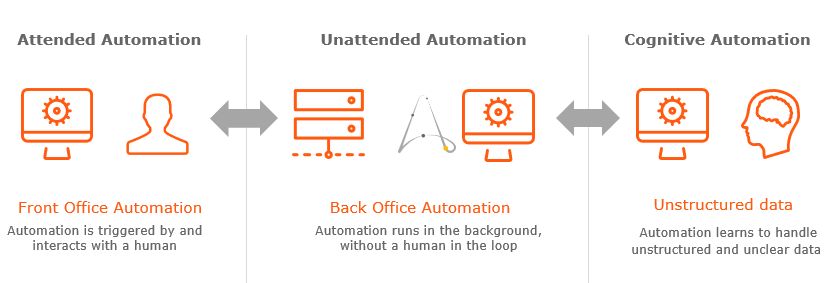 Automation Anywhere: Any Infrastructure